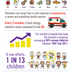 Food Allergy Awareness Week // Think Before You Eat